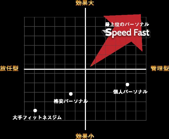 最上位のパーソナルスピードファスト